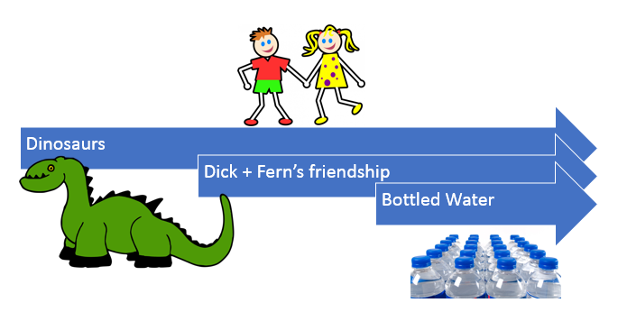 Dick-and-Fern-timeline
